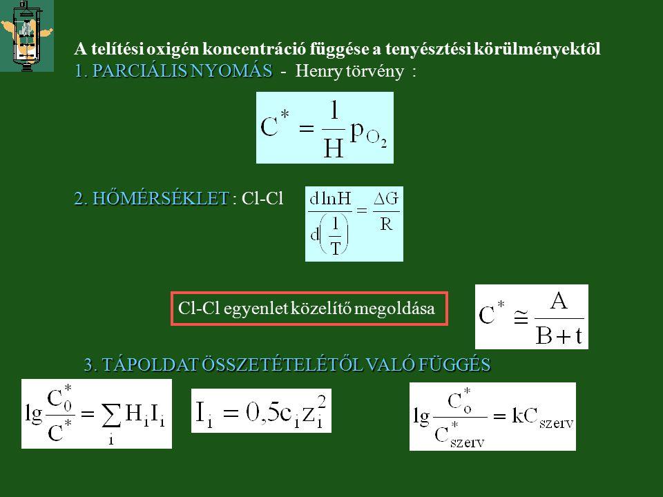 A telítési oxigén koncentráció függése a tenyésztési körülményektõl