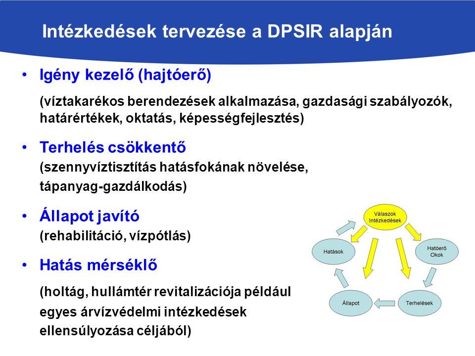 Intézkedések tervezése a DPSIR alapján