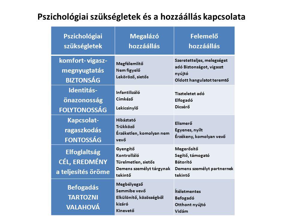 Pszichológiai szükségletek és a hozzáállás kapcsolata
