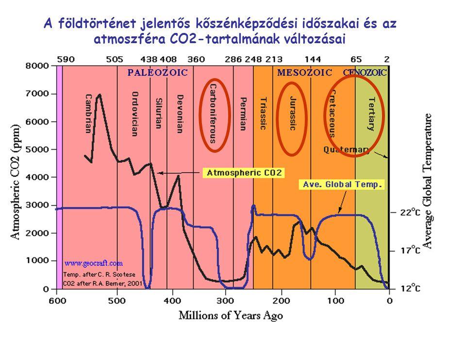 A földtörténet jelentős kőszénképződési időszakai és az atmoszféra CO2-tartalmának változásai