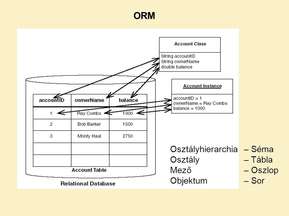 ORM Osztályhierarchia – Séma Osztály – Tábla Mező – Oszlop