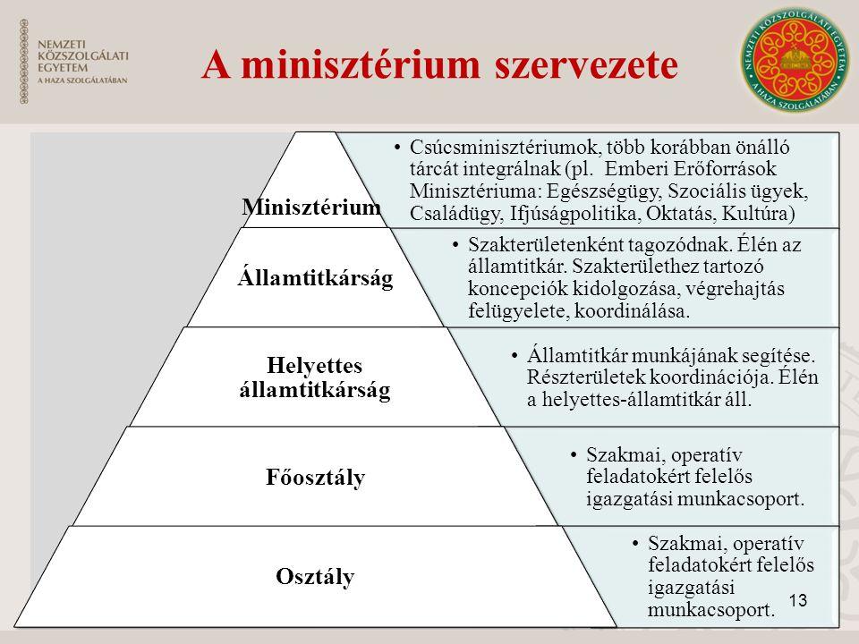 A minisztérium szervezete