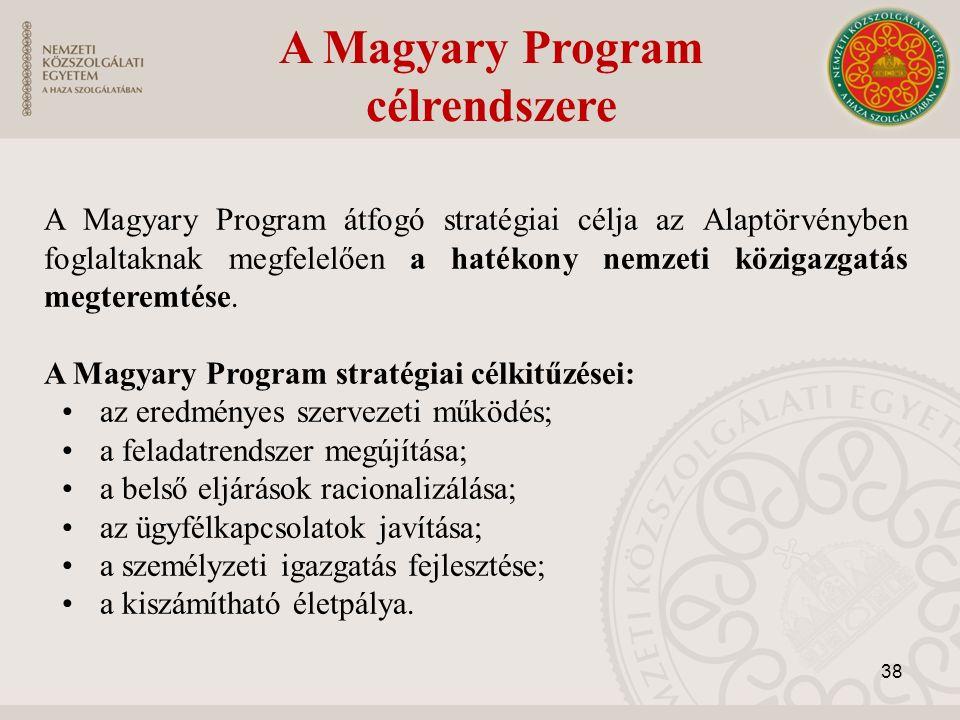 A Magyary Program célrendszere