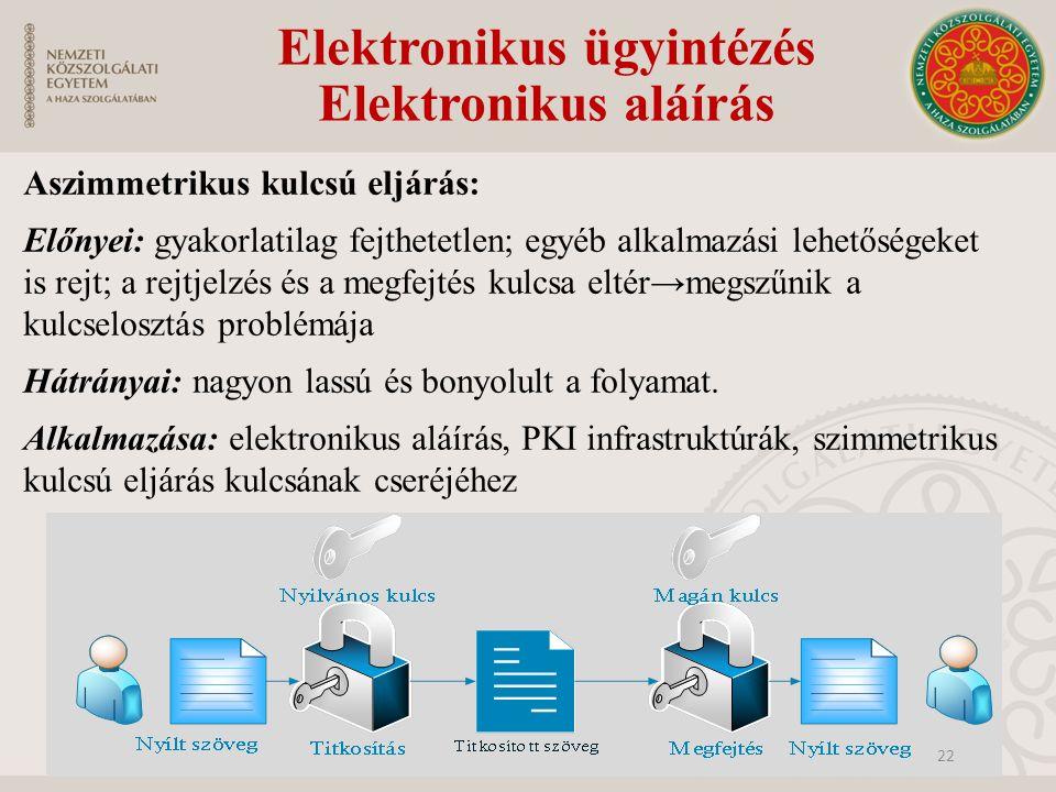 Elektronikus ügyintézés Elektronikus aláírás