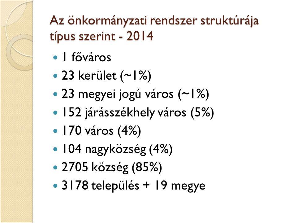 Az önkormányzati rendszer struktúrája típus szerint - 2014