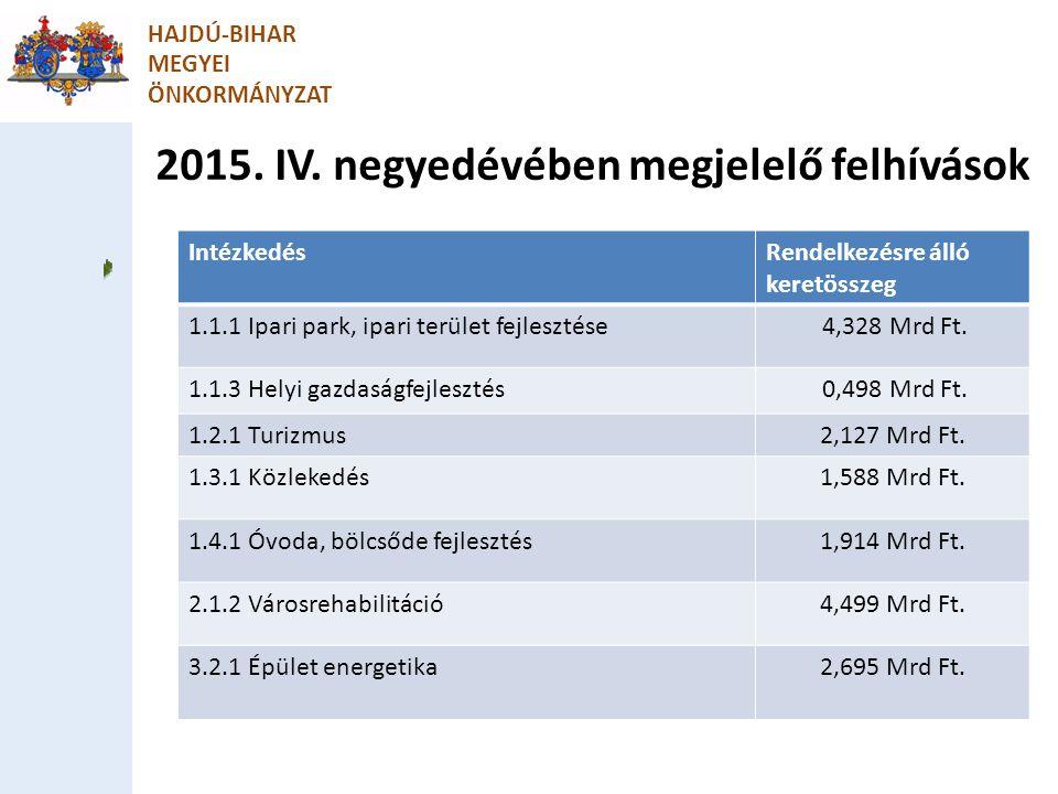 2015. IV. negyedévében megjelelő felhívások