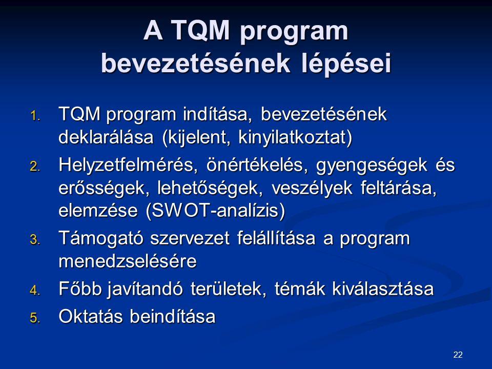 A TQM program bevezetésének lépései