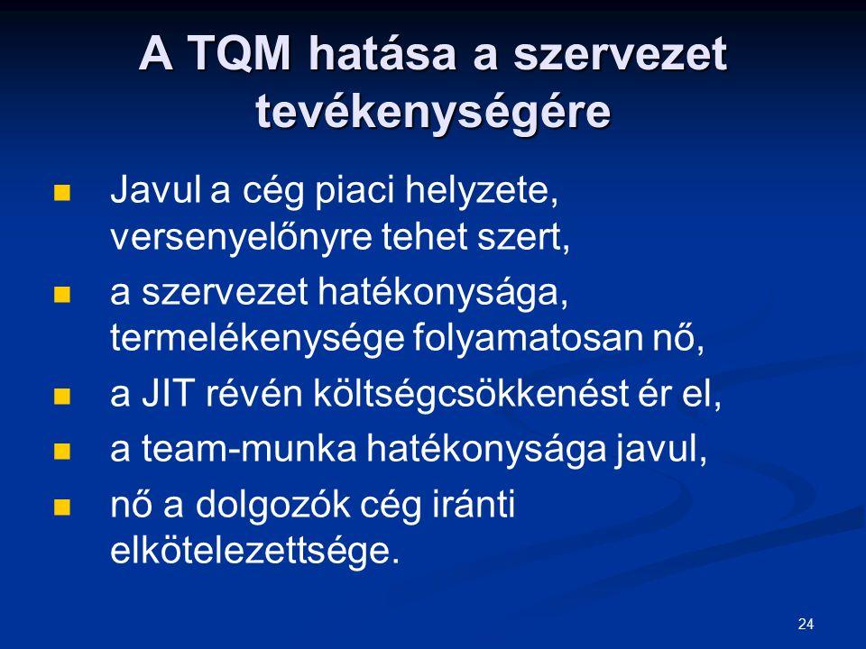 A TQM hatása a szervezet tevékenységére