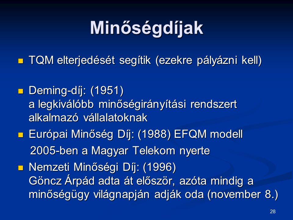Minőségdíjak TQM elterjedését segítik (ezekre pályázni kell)