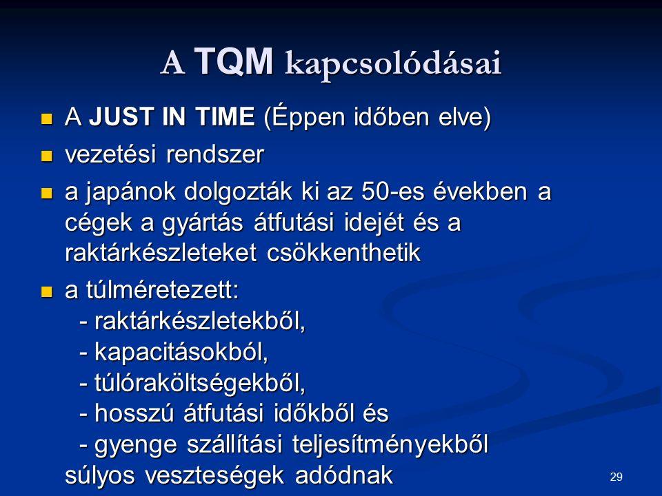 A TQM kapcsolódásai A JUST IN TIME (Éppen időben elve)