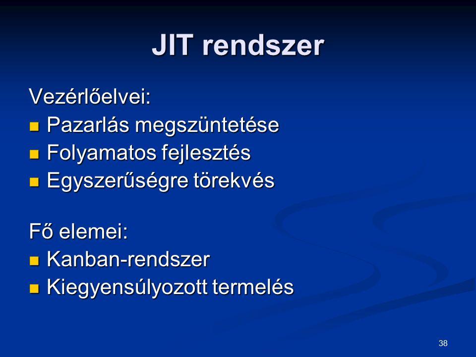 JIT rendszer Vezérlőelvei: Pazarlás megszüntetése