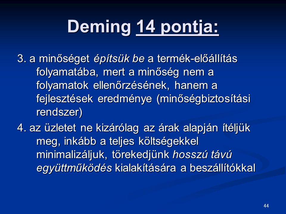Deming 14 pontja: