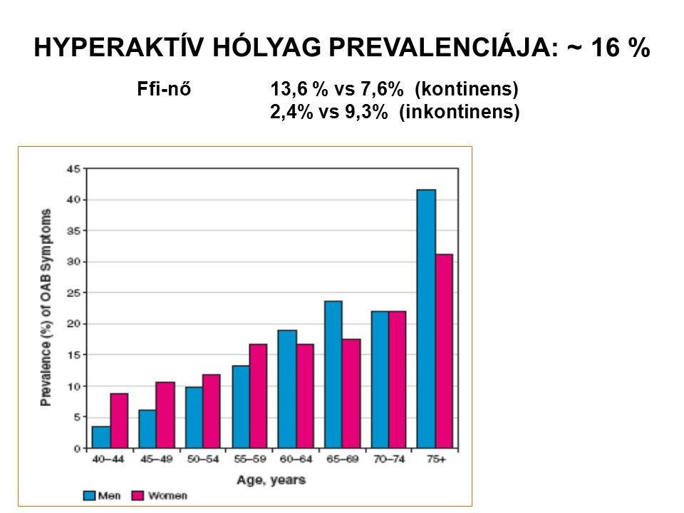 Hyperaktív hólyag prevalenciája: ~ 16 %