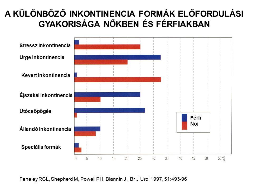 A különböző inkontinencia formák előfordulási gyakorisága nőkben és férfiakban