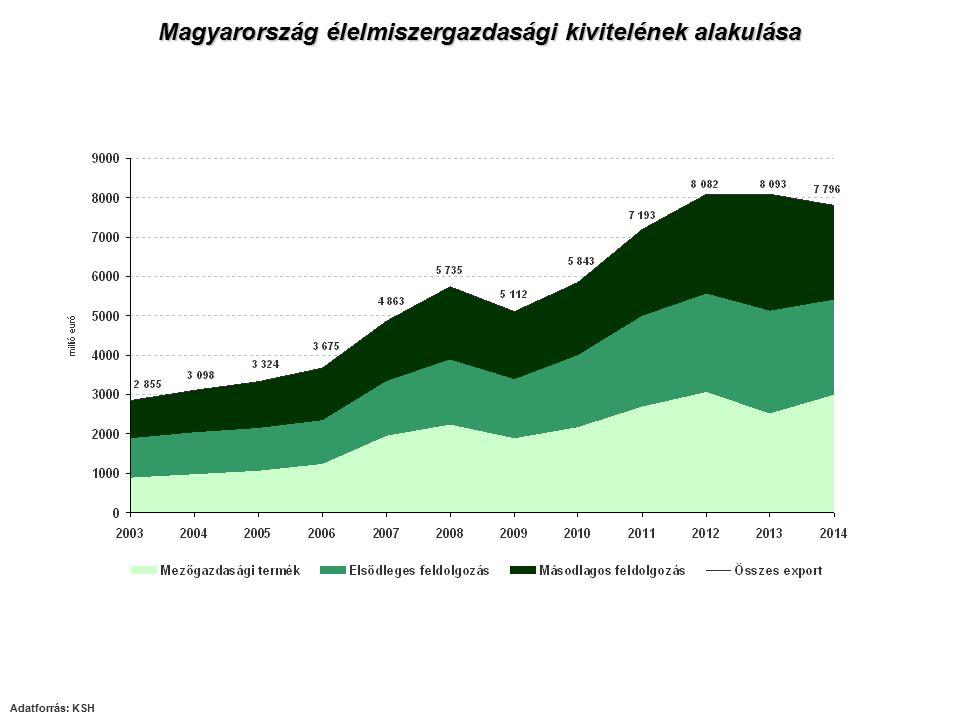 Magyarország élelmiszergazdasági kivitelének alakulása
