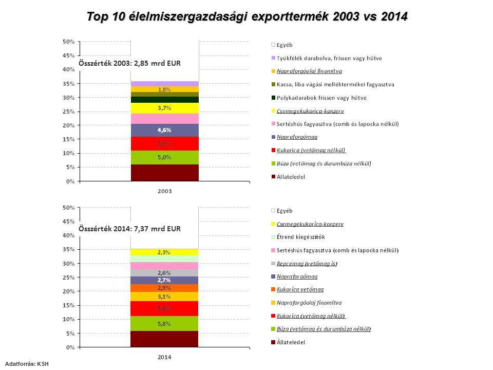 Top 10 élelmiszergazdasági exporttermék 2003 vs 2014