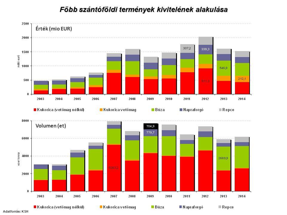 Főbb szántóföldi termények kivitelének alakulása