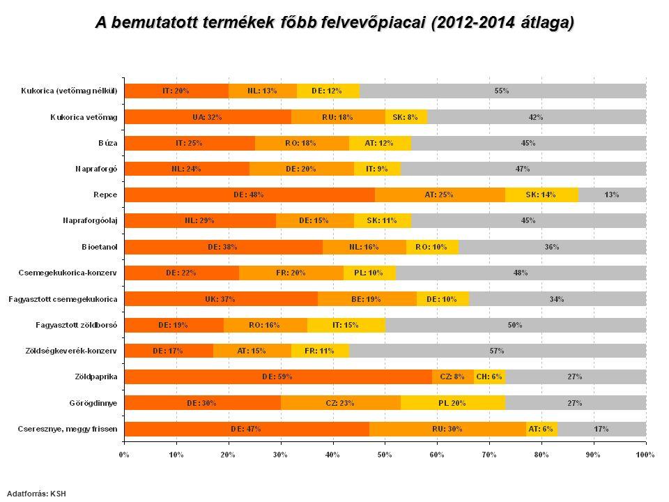 A bemutatott termékek főbb felvevőpiacai (2012-2014 átlaga)