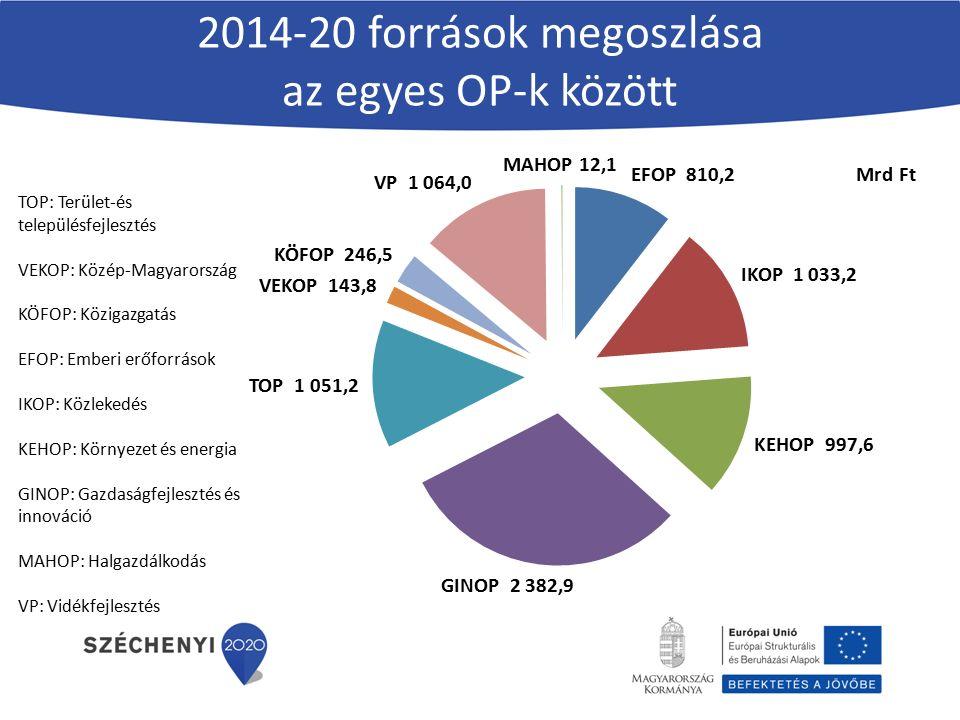 2014-20 források megoszlása az egyes OP-k között