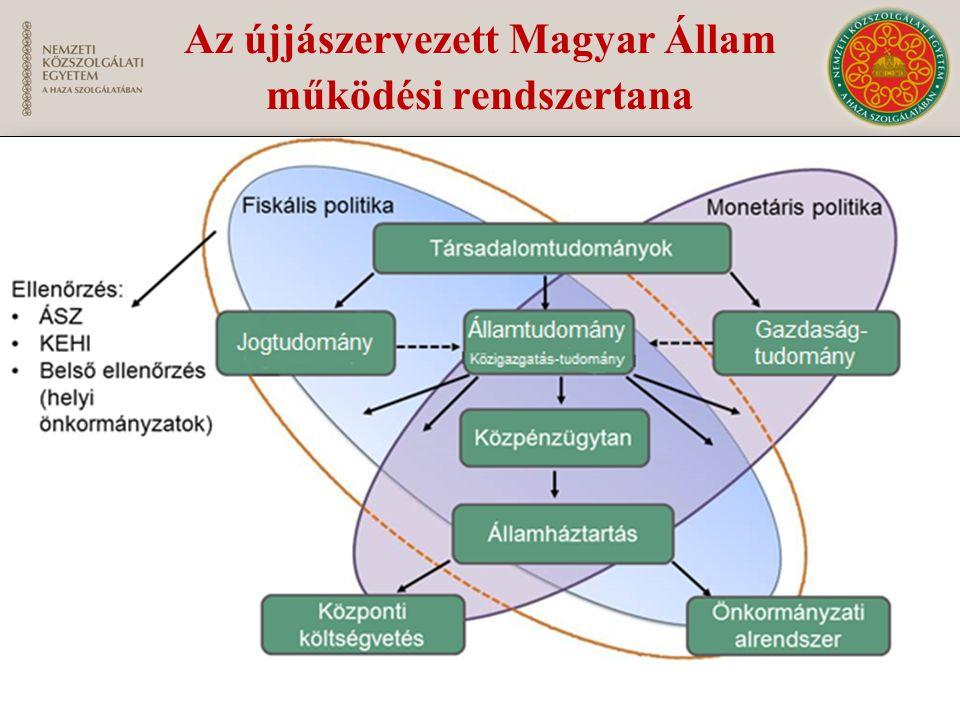 Az újjászervezett Magyar Állam működési rendszertana