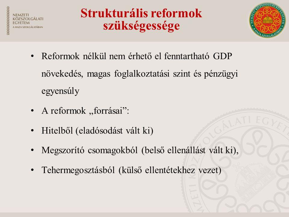 Strukturális reformok
