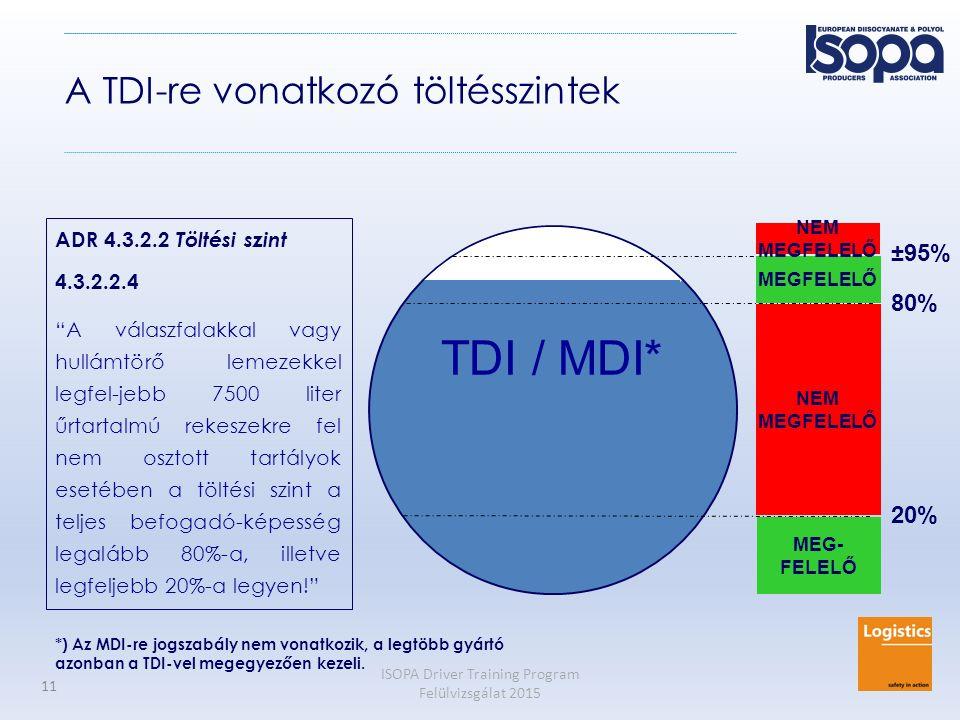 TDI / MDI* A TDI-re vonatkozó töltésszintek ±95% 80% 20%
