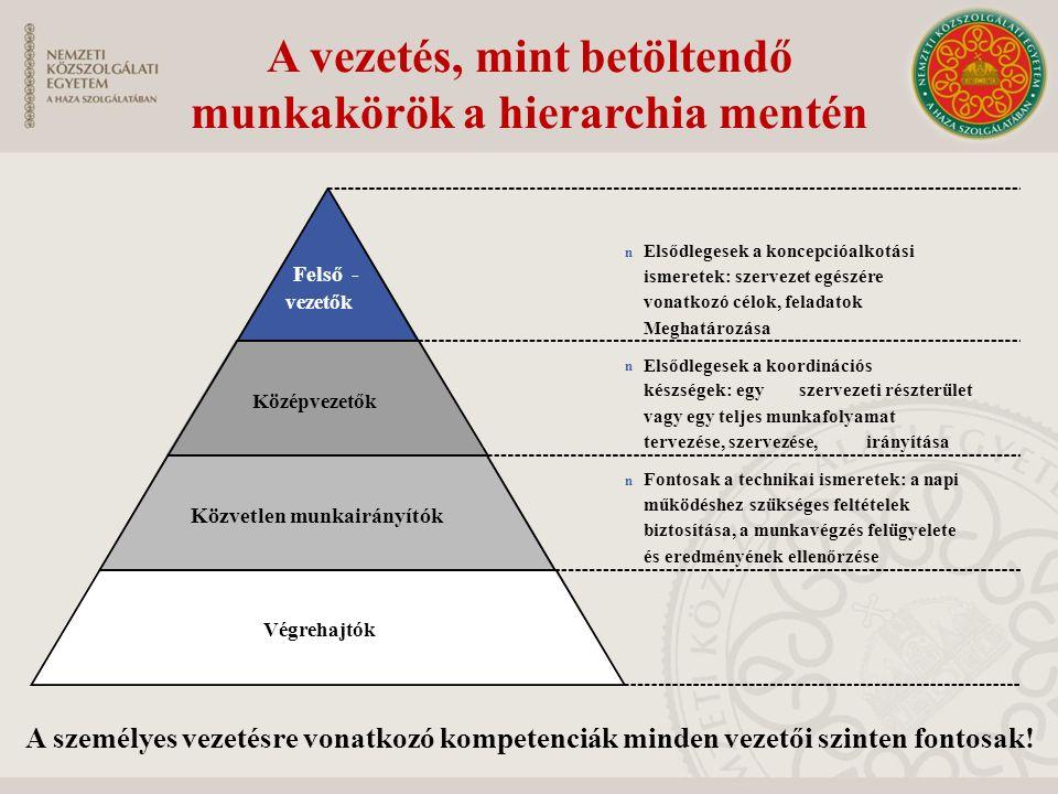A vezetés, mint betöltendő munkakörök a hierarchia mentén