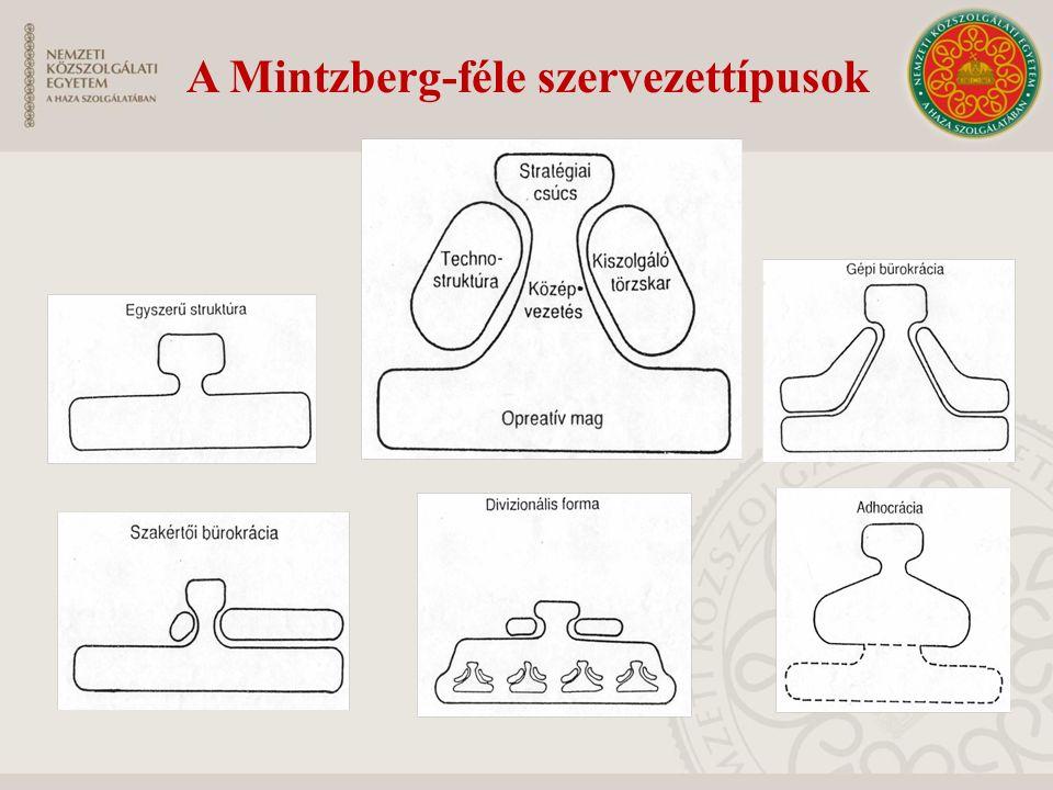 A Mintzberg-féle szervezettípusok