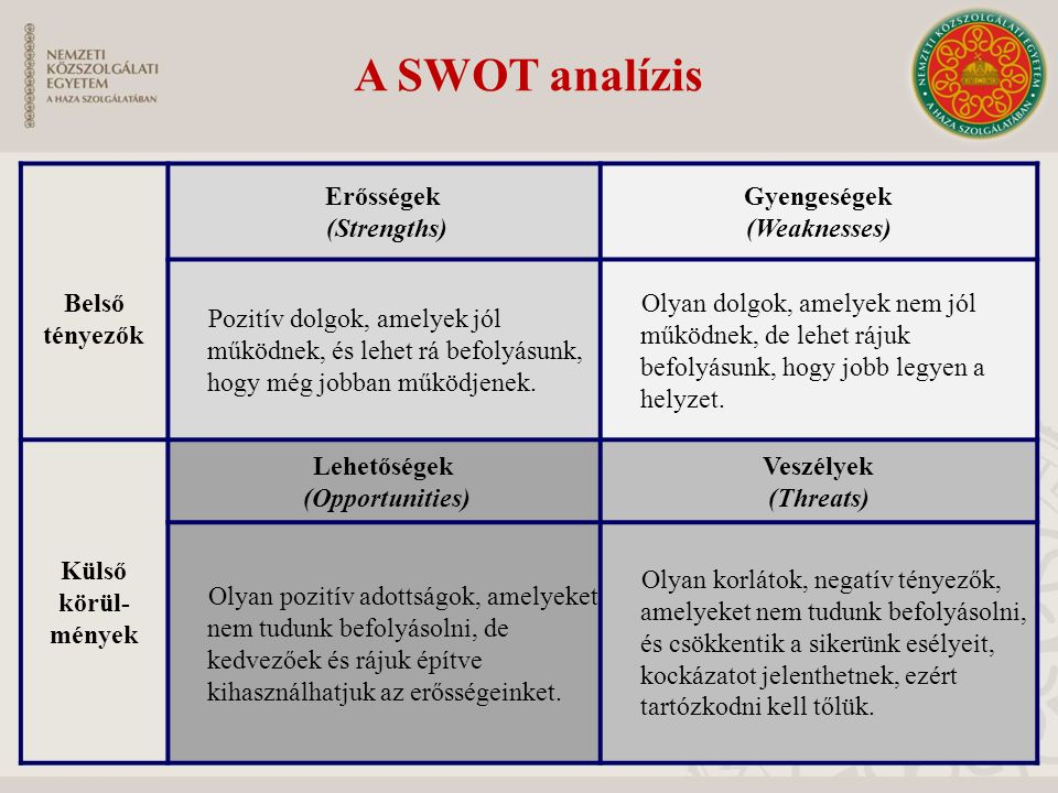 A SWOT analízis Belső tényezők Erősségek (Strengths) Gyengeségek