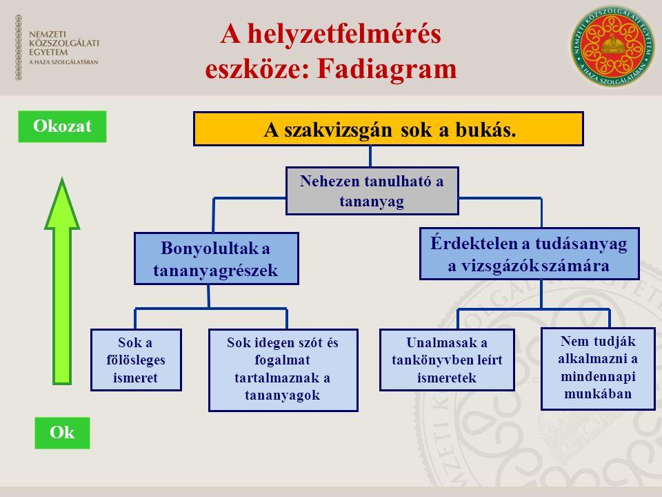 A helyzetfelmérés eszköze: Fadiagram