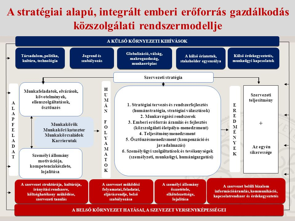A stratégiai alapú, integrált emberi erőforrás gazdálkodás közszolgálati rendszermodellje
