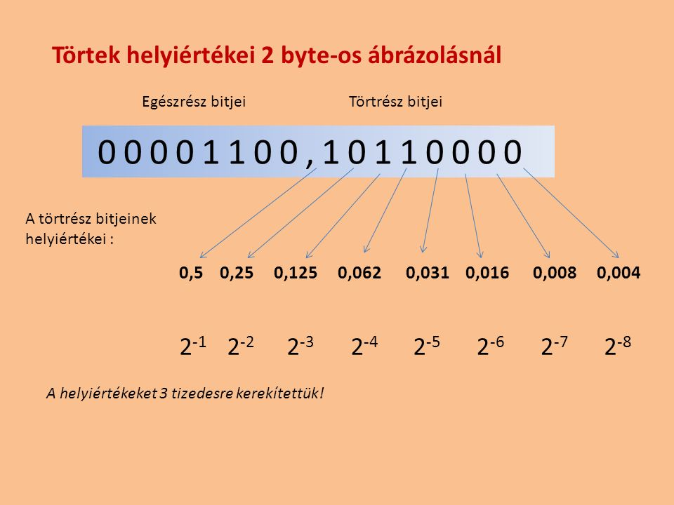 00001100,10110000 Törtek helyiértékei 2 byte-os ábrázolásnál 2-1 2-2