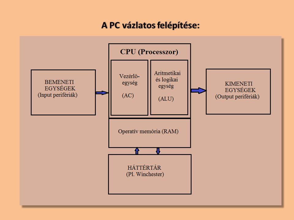 A PC vázlatos felépítése: