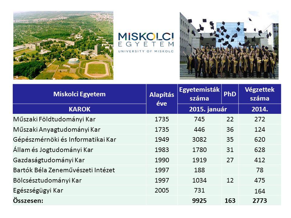 Miskolci Egyetem Alapítás. éve. Egyetemisták száma. PhD. Végzettek száma. KAROK. 2015. január.