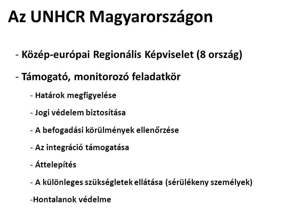 Az UNHCR Magyarországon