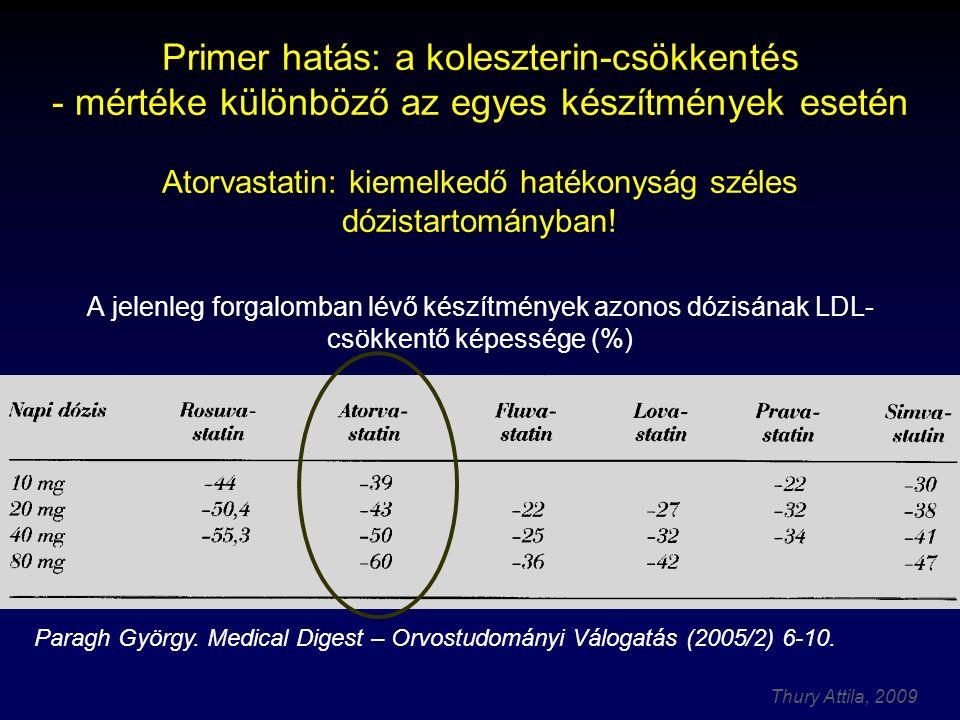 Primer hatás: a koleszterin-csökkentés - mértéke különböző az egyes készítmények esetén Atorvastatin: kiemelkedő hatékonyság széles dózistartományban! A jelenleg forgalomban lévő készítmények azonos dózisának LDL-csökkentő képessége (%)