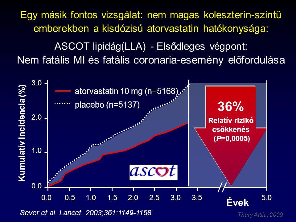 Relatív rizikó csökkenés (P=0,0005) Kumulatív Incidencia (%)