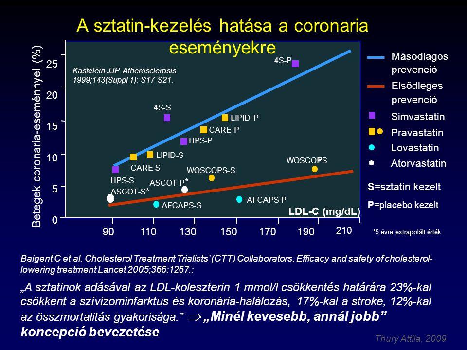 A sztatin-kezelés hatása a coronaria eseményekre