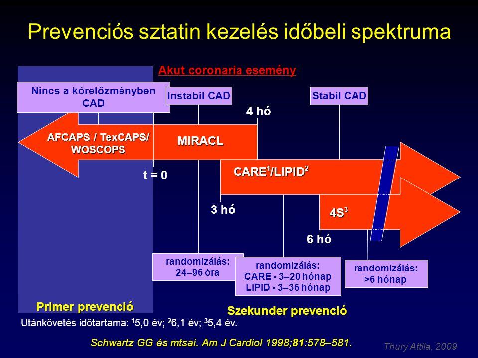 Prevenciós sztatin kezelés időbeli spektruma