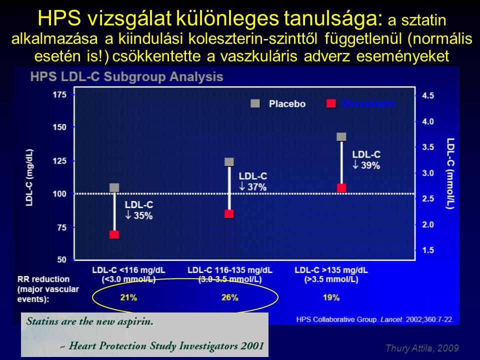 HPS vizsgálat különleges tanulsága: a sztatin alkalmazása a kiindulási koleszterin-szinttől függetlenül (normális esetén is!) csökkentette a vaszkuláris adverz eseményeket