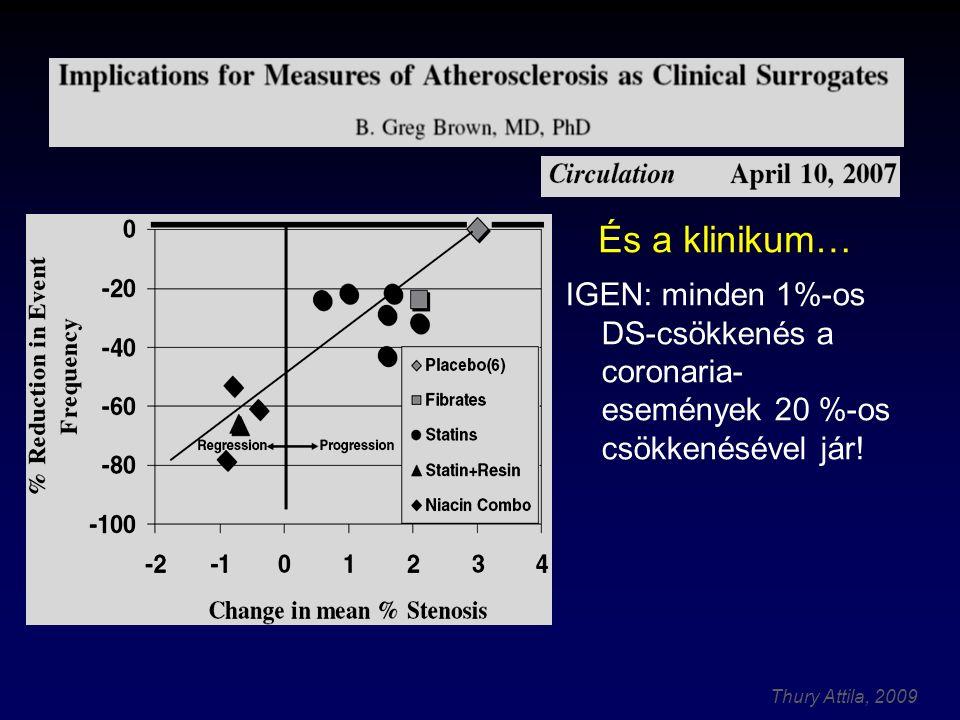 És a klinikum… IGEN: minden 1%-os DS-csökkenés a coronaria- események 20 %-os csökkenésével jár!