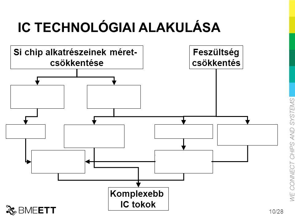 IC TECHNOLÓGIAI ALAKULÁSA