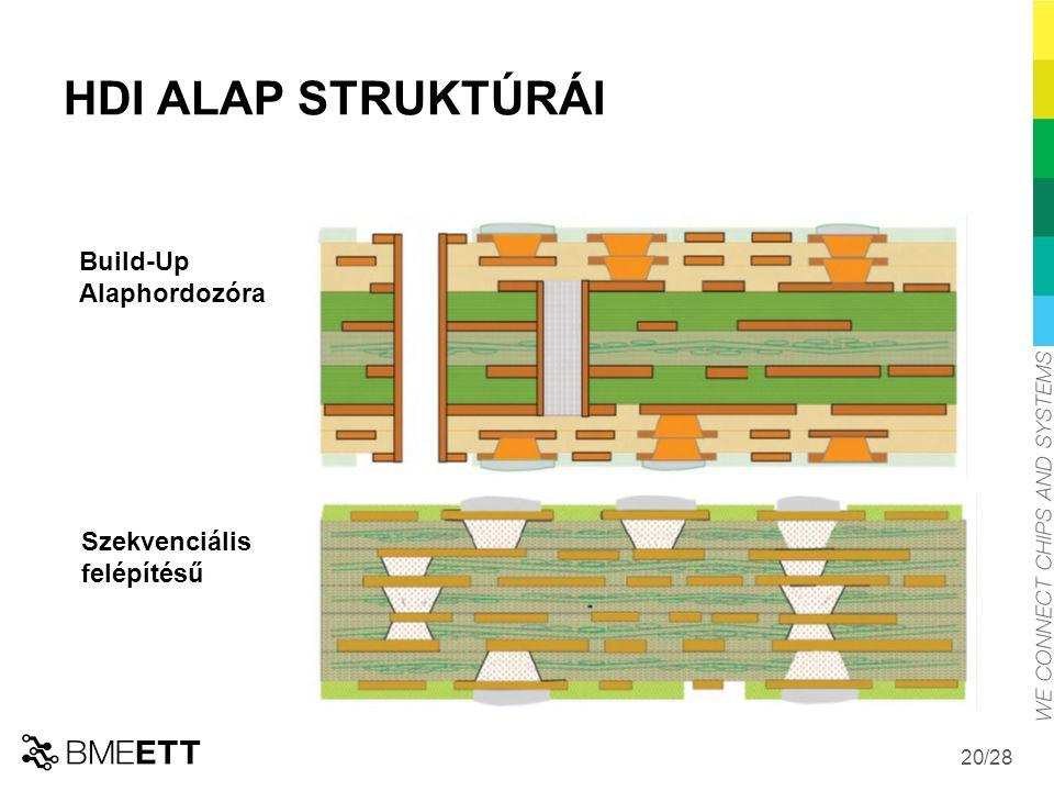 HDI ALAP STRUKTÚRÁI Build-Up Alaphordozóra Szekvenciális felépítésű