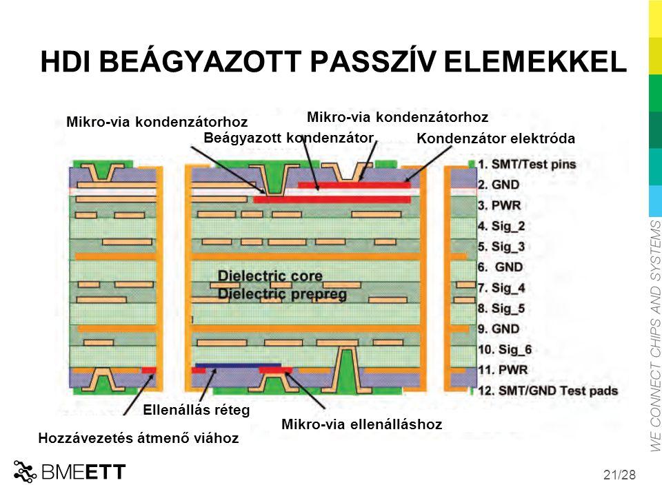 HDI BEÁGYAZOTT PASSZÍV ELEMEKKEL