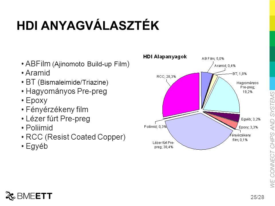HDI ANYAGVÁLASZTÉK ABFilm (Ajinomoto Build-up Film) Aramid