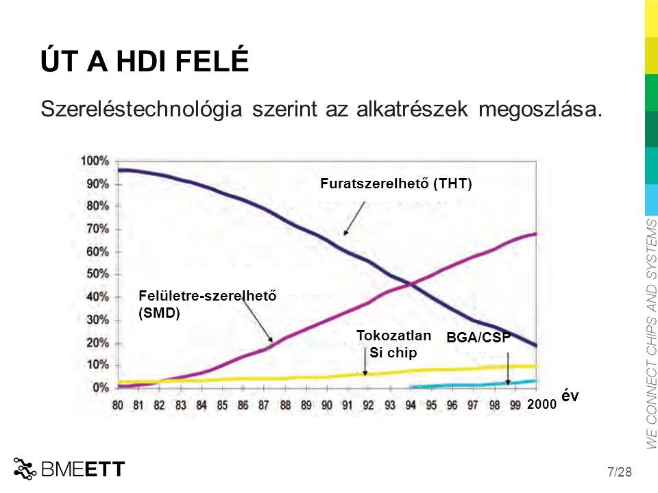 ÚT A HDI FELÉ Szereléstechnológia szerint az alkatrészek megoszlása.