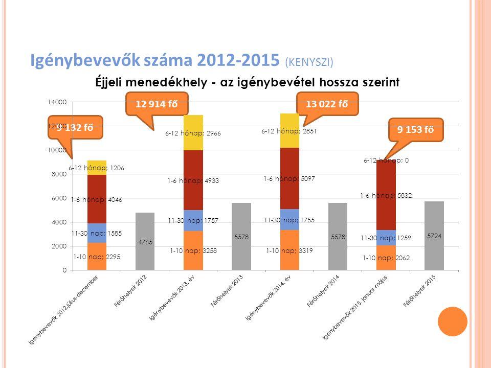 Igénybevevők száma 2012-2015 (KENYSZI)