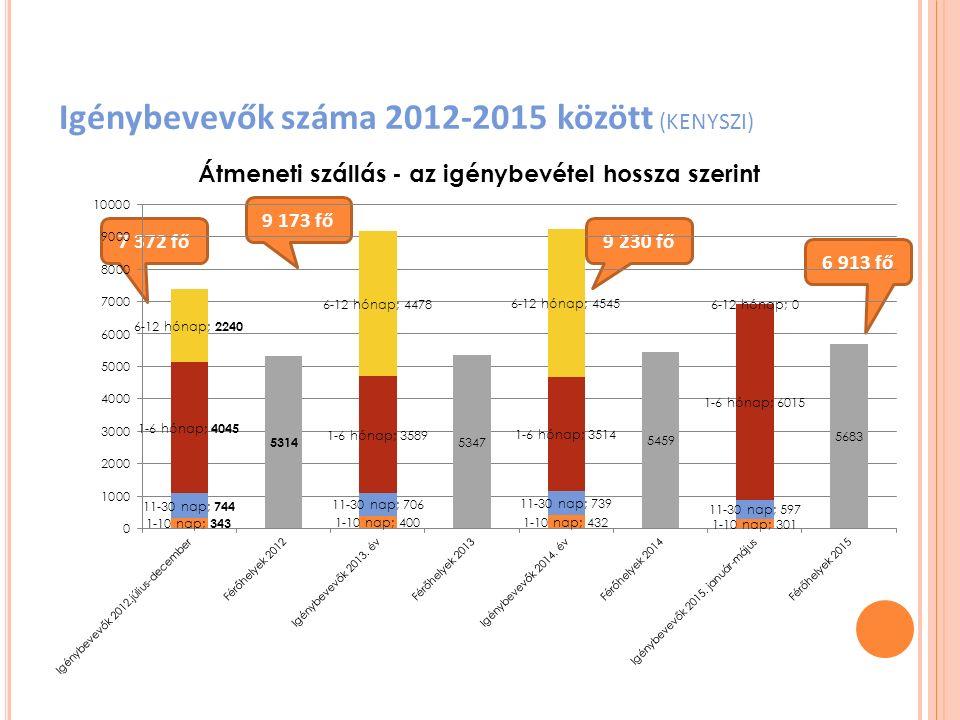 Igénybevevők száma 2012-2015 között (KENYSZI)