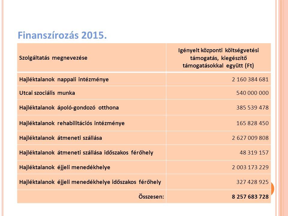 Finanszírozás 2015. Szolgáltatás megnevezése