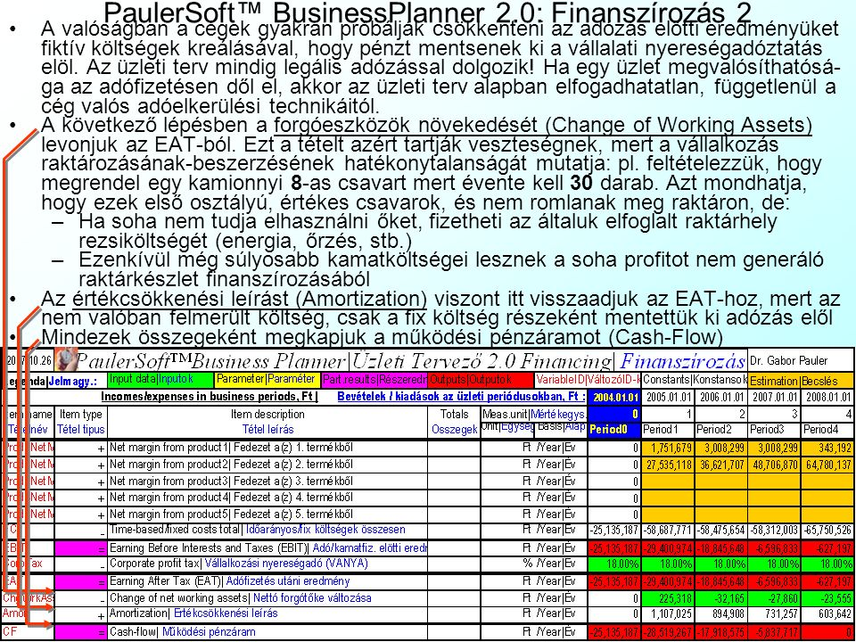 PaulerSoft™ BusinessPlanner 2.0: Finanszírozás 2